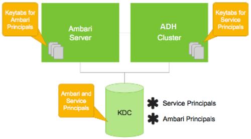 Настройка Ambari и Hadoop для Kerberos — Arenadata documentation